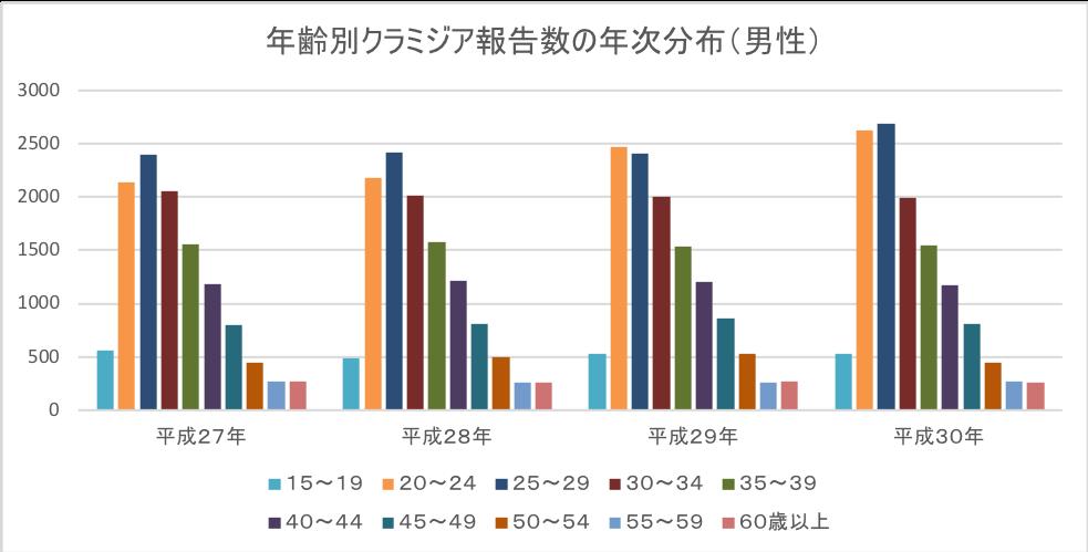 年齢別クラミジア報告数の年次分布(男性)