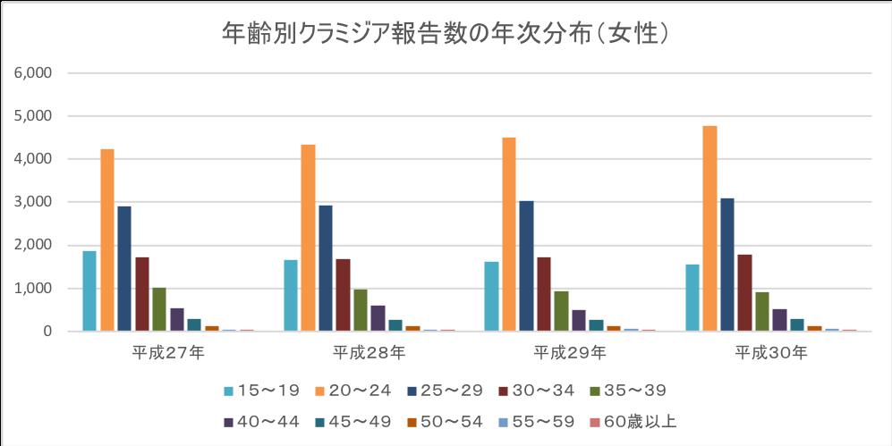 年齢別クラミジア報告数の年次分布(女性)