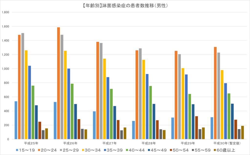 淋病グラフ1