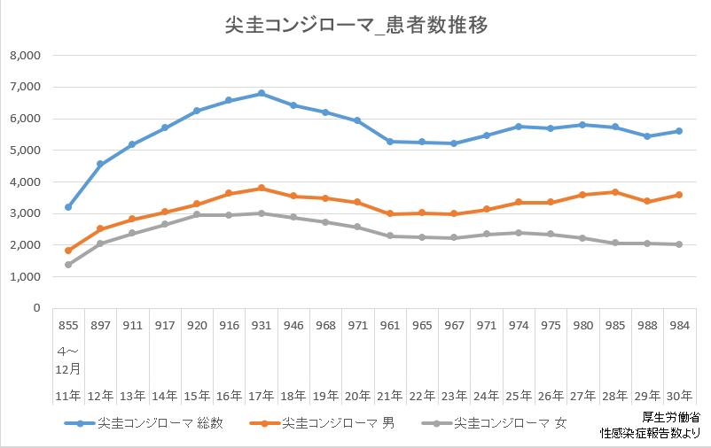 【折れ線グラフ】尖圭コンジローマ患者数推移